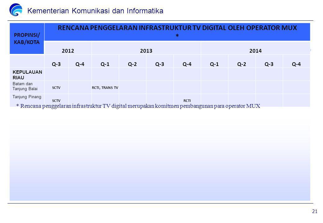 Kementerian Komunikasi dan Informatika PROPINSI/ KAB/KOTA RENCANA PENGGELARAN INFRASTRUKTUR TV DIGITAL OLEH OPERATOR MUX * 201220132014 Q-3Q-4Q-1Q-2Q-3Q-4Q-1Q-2Q-3Q-4 KEPULAUAN RIAU Batam dan Tanjung Balai SCTV RCTI, TRANS TV Tanjung Pinang SCTV RCTI 21 * Rencana penggelaran infrastruktur TV digital merupakan komitmen pembangunan para operator MUX