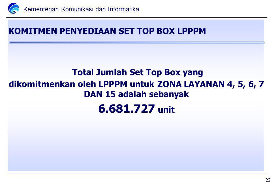 Kementerian Komunikasi dan Informatika KOMITMEN PENYEDIAAN SET TOP BOX LPPPM Total Jumlah Set Top Box yang dikomitmenkan oleh LPPPM untuk ZONA LAYANAN 4, 5, 6, 7 DAN 15 adalah sebanyak 6.681.727 unit 22