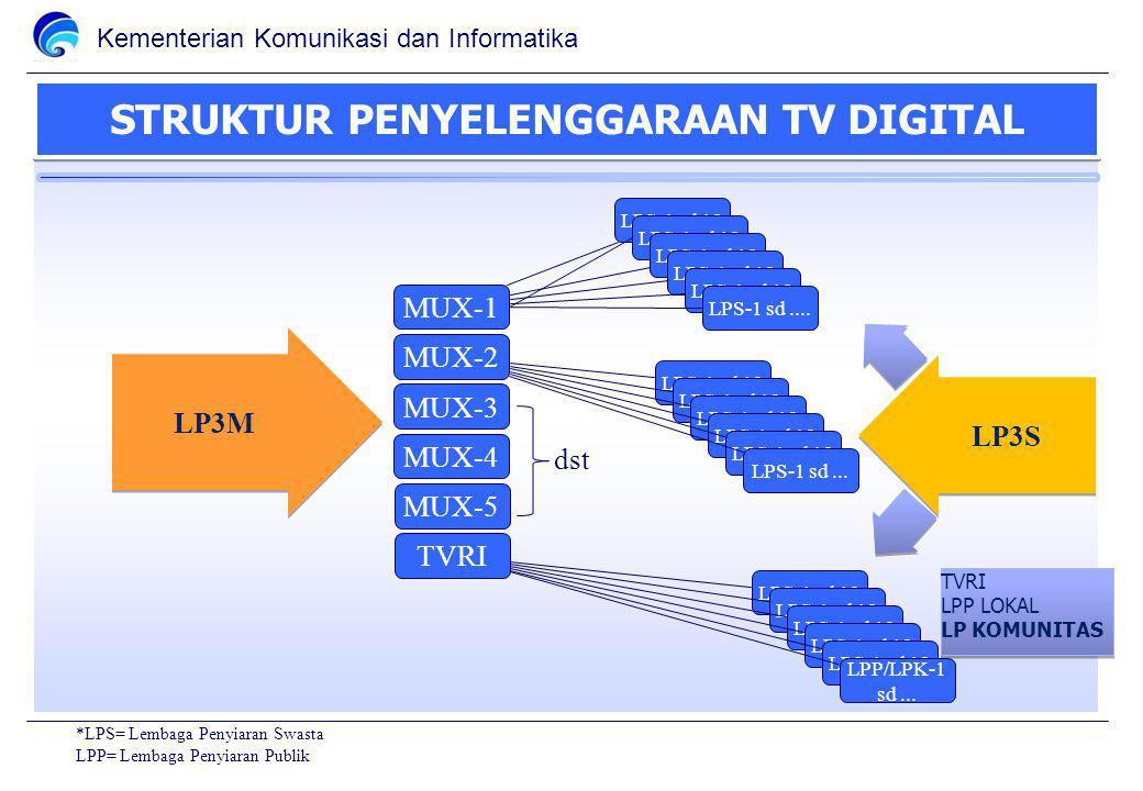 Kementerian Komunikasi dan Informatika STRUKTUR PENYELENGGARAAN TV DIGITAL MUX-1MUX-2MUX-3MUX-4MUX-5TVRI LPS-1 sd 12 LPS-1 sd....LPS-1 sd 12 LPS-1 sd...LPS-1 sd 12 LPP/LPK-1 sd...