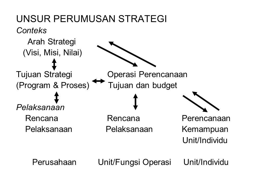 UNSUR PERUMUSAN STRATEGI Conteks Arah Strategi (Visi, Misi, Nilai) Tujuan Strategi Operasi Perencanaan (Program & Proses) Tujuan dan budget Pelaksanaa