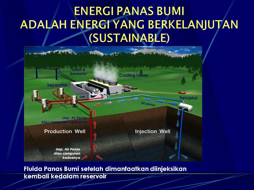 ENERGI PANAS BUMI ADALAH ENERGI YANG BERKELANJUTAN (SUSTAINABLE) Fluida Panas Bumi setelah dimanfaatkan diinjeksikan kembali kedalam reservoir Reinjek