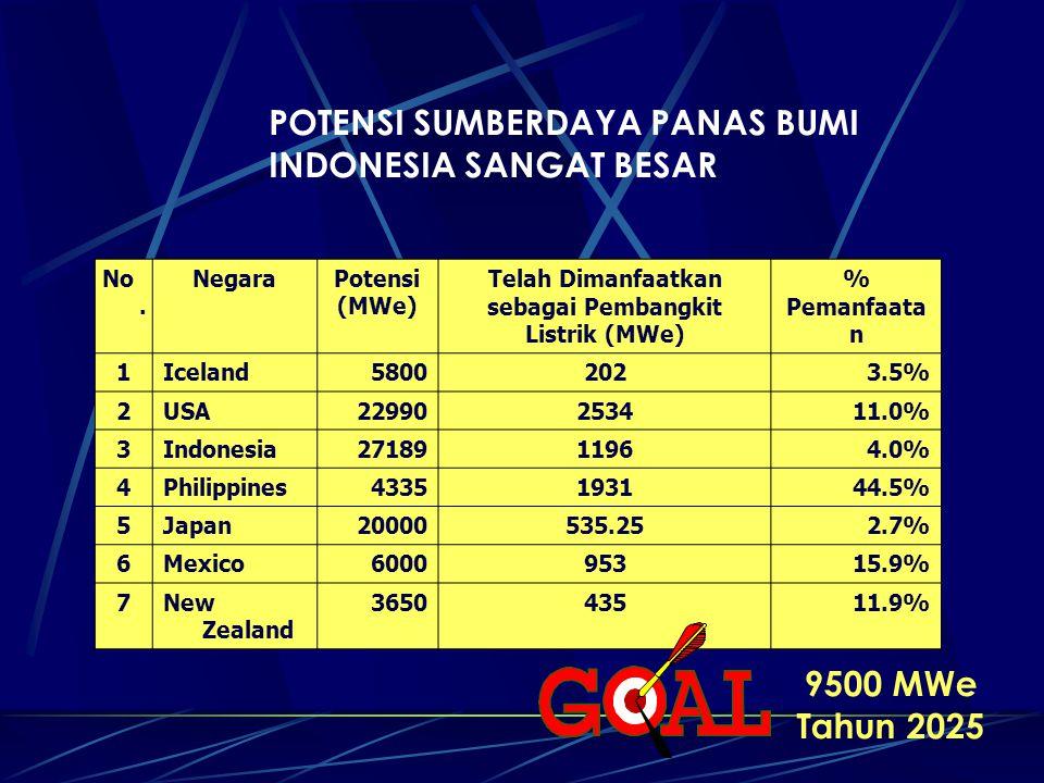POTENSI SUMBERDAYA PANAS BUMI INDONESIA SANGAT BESAR No. NegaraPotensi (MWe) Telah Dimanfaatkan sebagai Pembangkit Listrik (MWe) % Pemanfaata n 1Icela