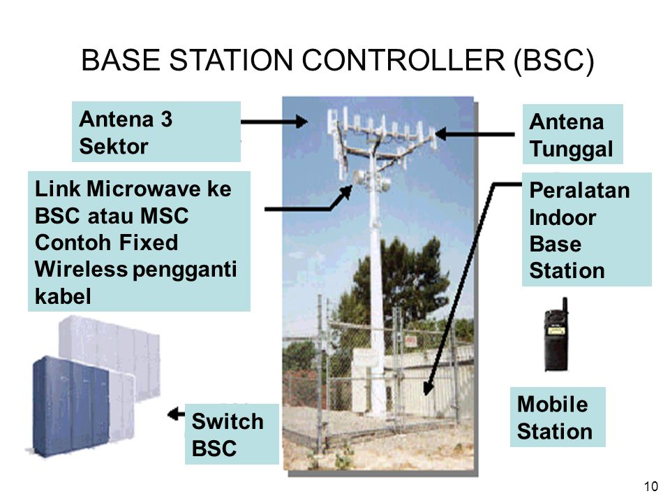 10 Antena 3 Sektor Link Microwave ke BSC atau MSC Contoh Fixed Wireless pengganti kabel Antena Tunggal Peralatan Indoor Base Station Mobile Station Sw