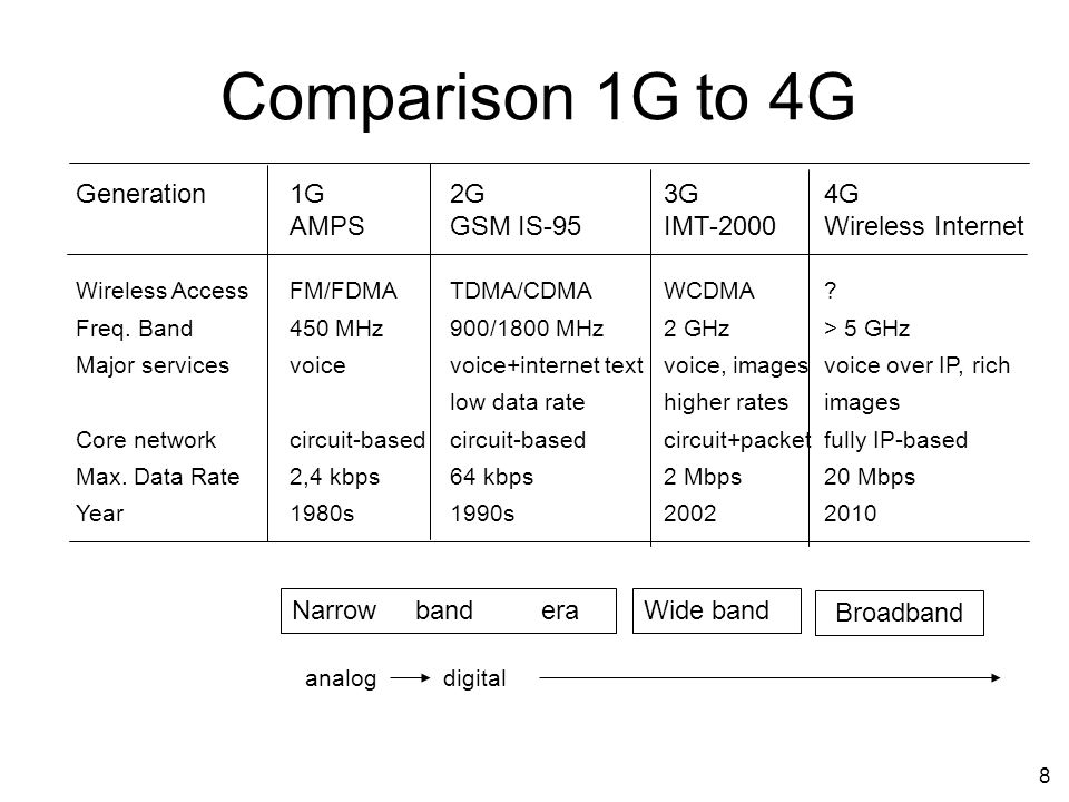 8 Comparison 1G to 4G Generation1G2G3G4G AMPSGSM IS-95IMT-2000Wireless Internet Wireless AccessFM/FDMATDMA/CDMAWCDMA? Freq. Band450 MHz900/1800 MHz2 G