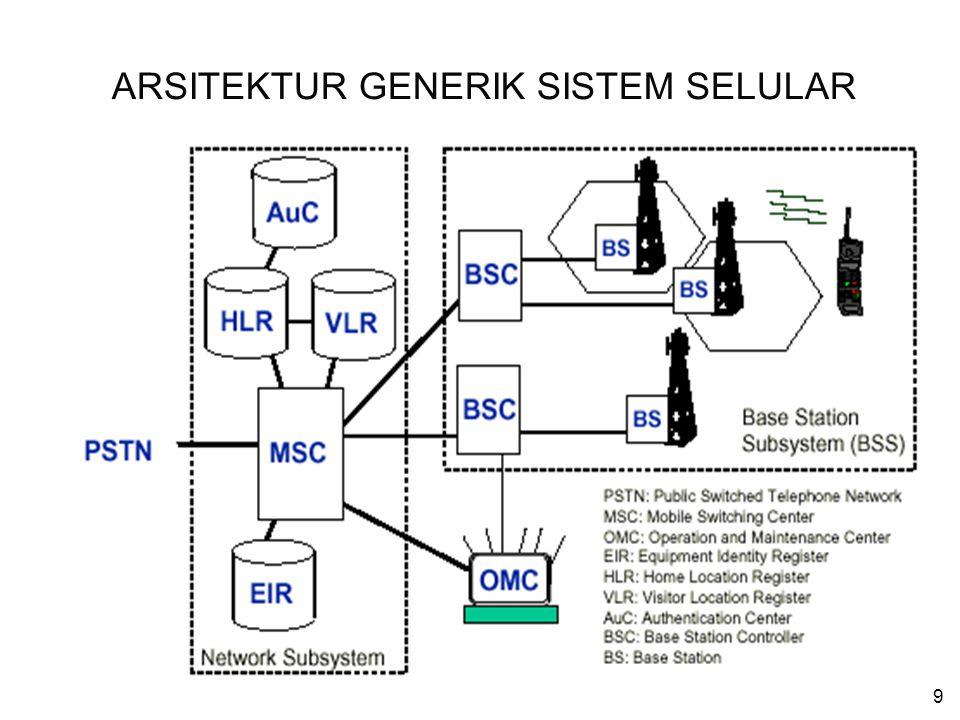 9 ARSITEKTUR GENERIK SISTEM SELULAR