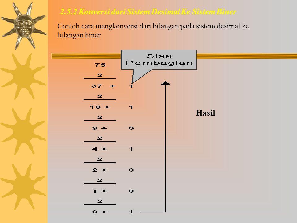 2.5 Konversi Sistem Biner dan Sistem Desimal  Komputer menggunakan sistem biner berupa angka 0 dan 1  Manusia menggunakan angka dalam desimal terdir
