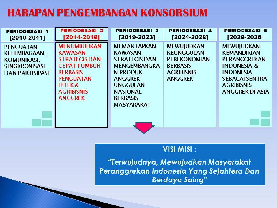 MEWUJUDKAN KEMANDIRIAN PERANGGREKAN INDONESIA & INDONESIA SEBAGAI SENTRA AGRIBISNIS ANGGREK DI ASIA PERIODESASI 5 [2028-2035] MEWUJUDKAN KEUNGGULAN PEREKONOMIAN BERBASIS AGRIBISNIS ANGGREK PERIODESASI 4 [2024-2028] MEMANTAPKAN KAWASAN STRATEGIS DAN MENGEMBANGKA N PRODUK ANGGREK UNGGULAN NASIONAL BERBASIS MASYARAKAT PERIODESASI 3 [2019-2023] MENUMBUHKAN KAWASAN STRATEGIS DAN CEPAT TUMBUH BERBASIS PENGUATAN IPTEK & AGRIBISNIS ANGGREK PERIODESASI 2 [2014-2018] PENGUATAN KELEMBAGAAN, KOMUNIKASI, SINGKRONISASI DAN PARTISIPASI PERIODESASI 1 [2010-2011] VISI MISI : Terwujudnya, Mewujudkan Masyarakat Peranggrekan Indonesia Yang Sejahtera Dan Berdaya Saing