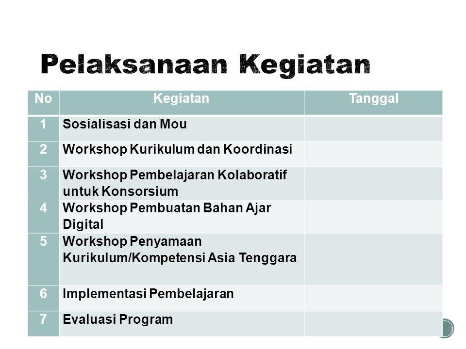 NoKegiatanTanggal 1Sosialisasi dan Mou 2Workshop Kurikulum dan Koordinasi 3 Workshop Pembelajaran Kolaboratif untuk Konsorsium 4 Workshop Pembuatan Ba