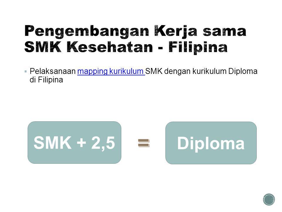  Pelaksanaan mapping kurikulum SMK dengan kurikulum Diploma di Filipinamapping kurikulum SMK + 2,5 Diploma