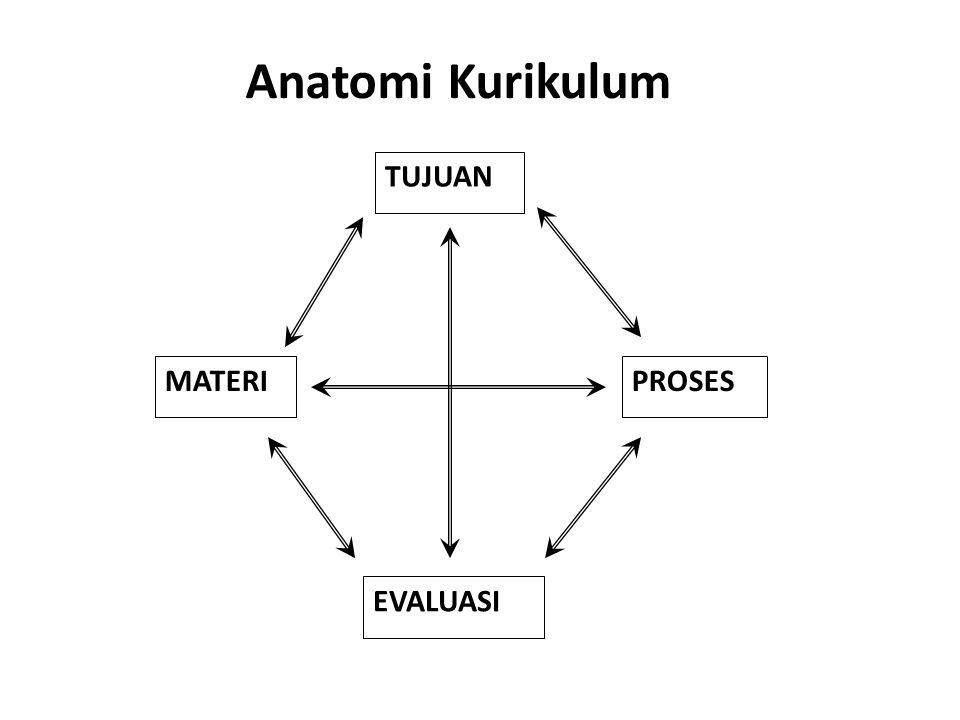 Anatomi Kurikulum TUJUAN EVALUASI MATERIPROSES