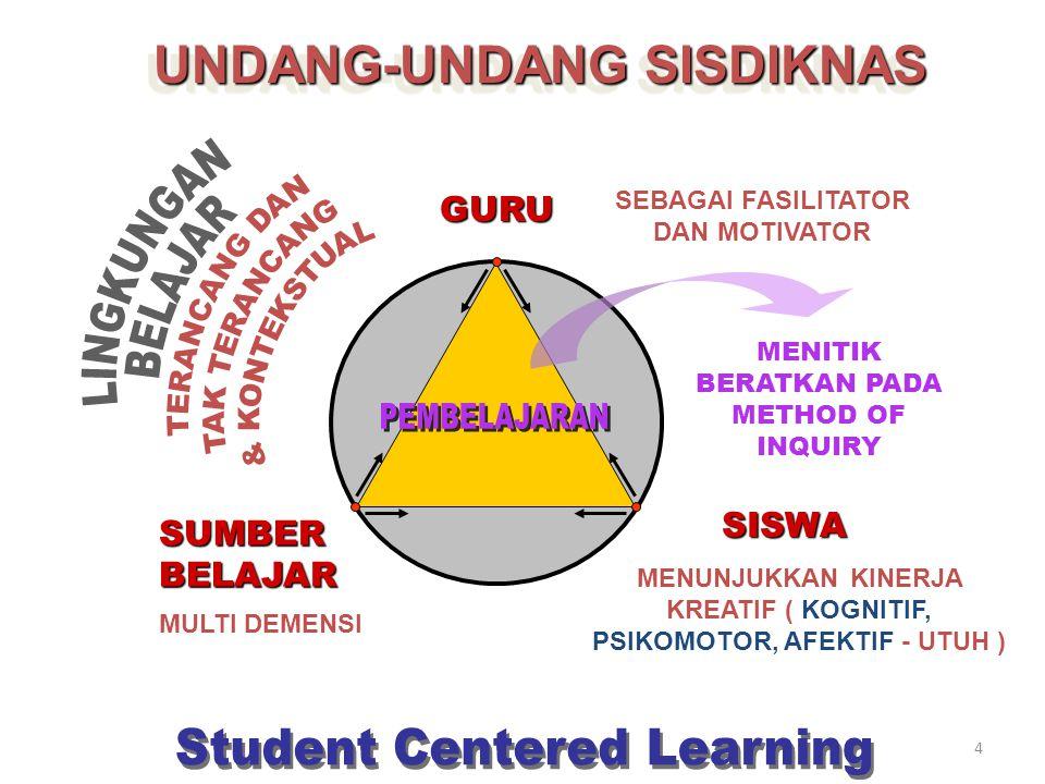 Komponen-komponen kurikulum 1.Tujuan, 2.Isi, 3.Struktur program, 4.Organisasi, 5.Proses belajar mengajar 6.Evaluasi.