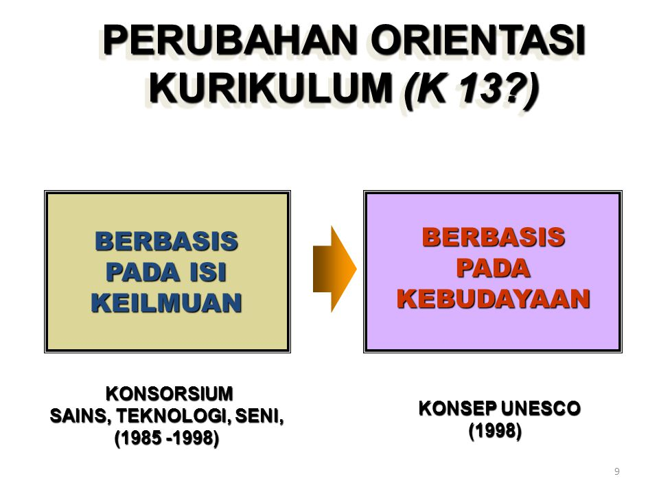 . 1.Curriculum as program of studies 2.Curriculum as course content 3.Curriculum as planned learning experience 4.Curriculum as experiences had under the auspices of the school 5.Curriculum as a structured series of intended learning outcomes 6.Curriculum as a written plan for action SUMBER: ZAIS, 1976: 7-11