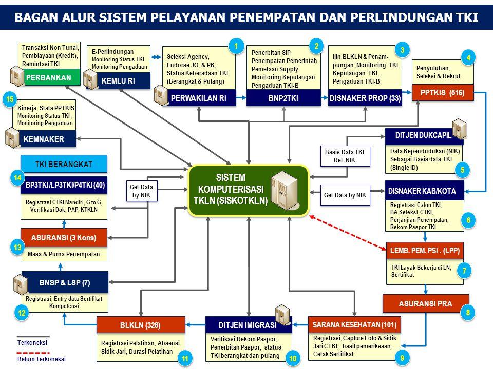 1.BANK RAKYAT INDONESIA (BRI) 2.BANK NEGARA INDONESIA (BNI) 3.BANK MANDIRI DAFTAR PERBANKAN (NON TUNAI)