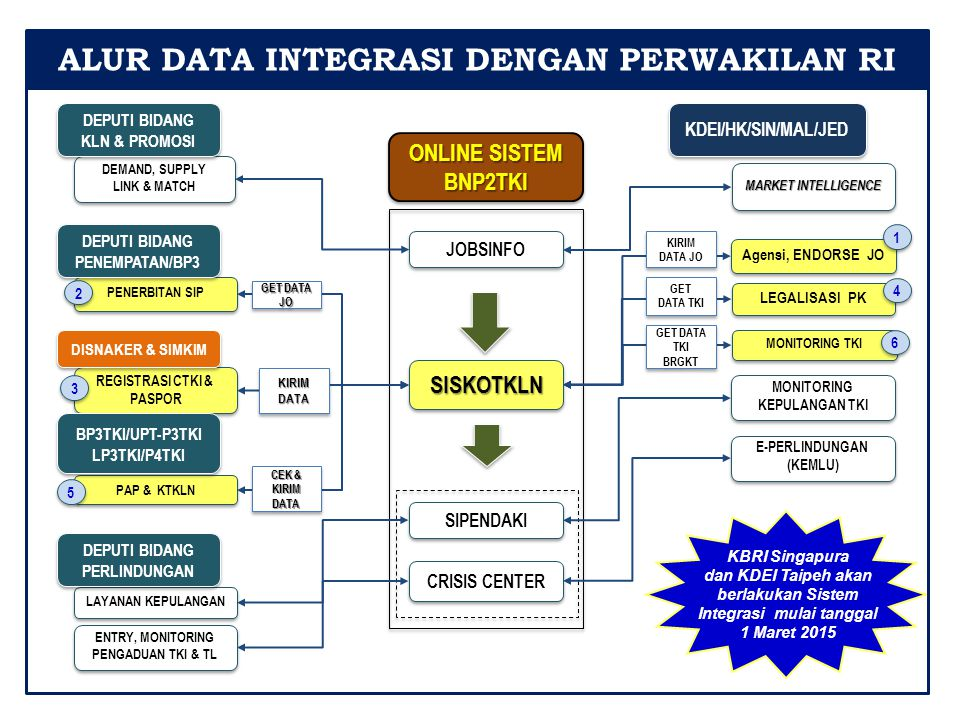 DEMAND, SUPPLY LINK & MATCH DEMAND, SUPPLY LINK & MATCH PAP & KTKLN REGISTRASI CTKI & PASPOR REGISTRASI CTKI & PASPOR PENERBITAN SIP MARKET INTELLIGEN
