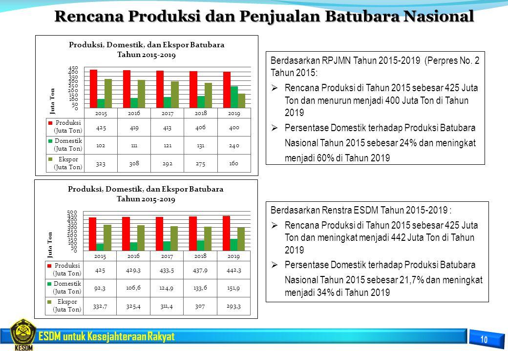 ESDM untuk Kesejahteraan Rakyat Rencana Produksi dan Penjualan Batubara Nasional Rencana Produksi dan Penjualan Batubara Nasional Berdasarkan Renstra