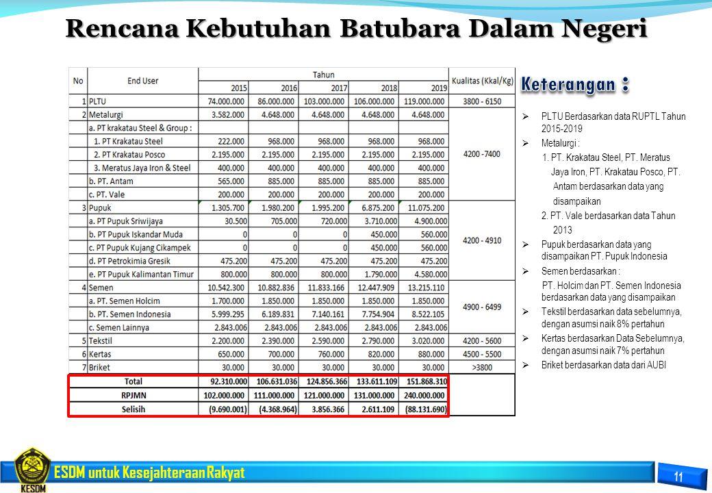 ESDM untuk Kesejahteraan Rakyat Rencana Kebutuhan Batubara Dalam Negeri  PLTU Berdasarkan data RUPTL Tahun 2015-2019  Metalurgi : 1. PT. Krakatau St