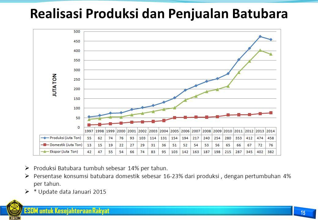 ESDM untuk Kesejahteraan Rakyat Realisasi Produksi dan Penjualan Batubara  Produksi Batubara tumbuh sebesar 14% per tahun.  Persentase konsumsi batu