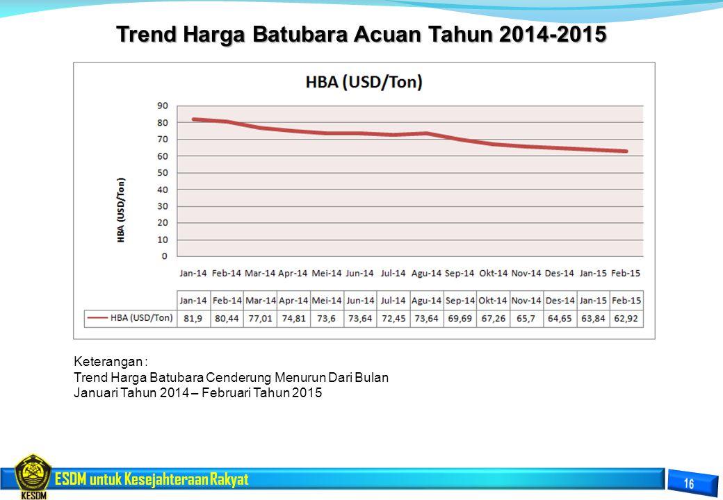 ESDM untuk Kesejahteraan Rakyat Trend Harga Batubara Acuan Tahun 2014-2015 Keterangan : Trend Harga Batubara Cenderung Menurun Dari Bulan Januari Tahu
