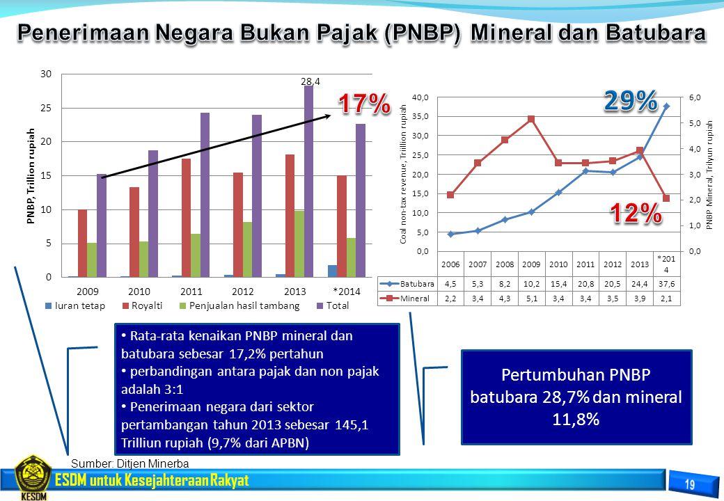 ESDM untuk Kesejahteraan Rakyat Pertumbuhan PNBP batubara 28,7% dan mineral 11,8% Rata-rata kenaikan PNBP mineral dan batubara sebesar 17,2% pertahun