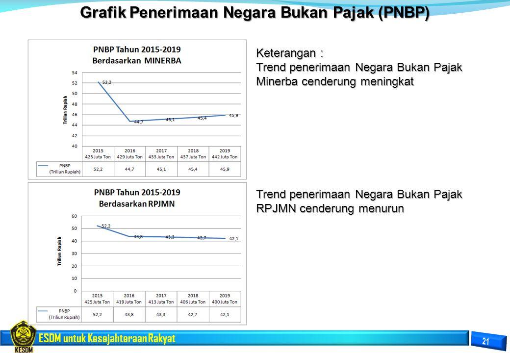 ESDM untuk Kesejahteraan Rakyat Grafik Penerimaan Negara Bukan Pajak (PNBP) Keterangan : Trend penerimaan Negara Bukan Pajak Minerba cenderung meningk