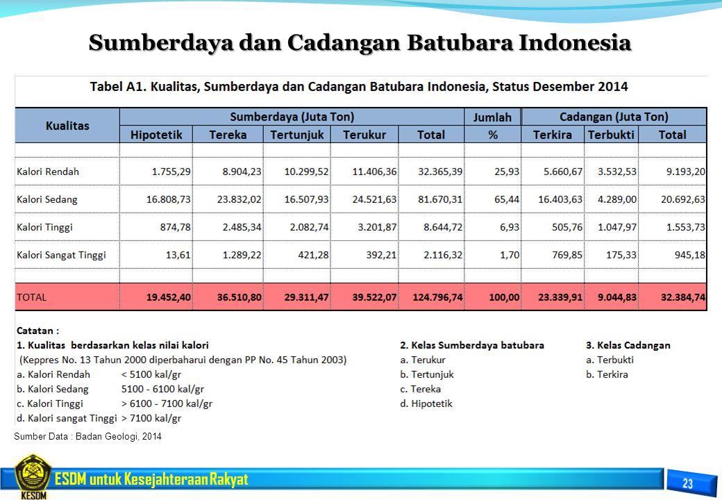 ESDM untuk Kesejahteraan Rakyat Sumberdaya dan Cadangan Batubara Indonesia Sumber Data : Badan Geologi, 2014