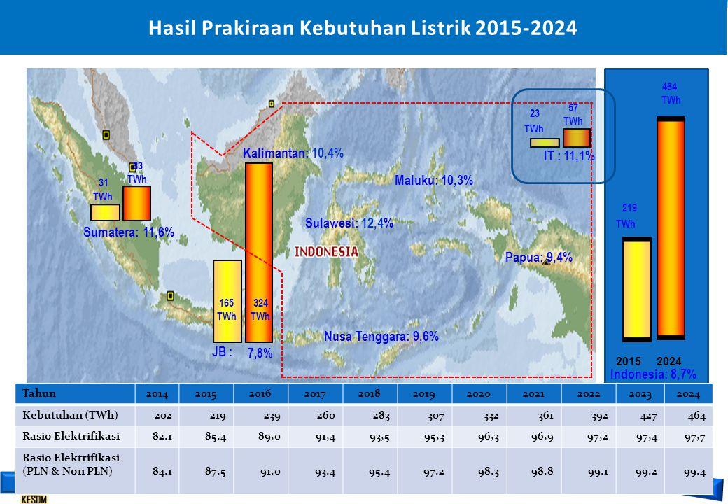 ESDM untuk Kesejahteraan Rakyat NoKeterangan201520192024 1Penambahan Kapasitas (MW) - Konstruksi (MW)1.0872.057 - Pra-konstruksi (MW)-9.04915.449 Total tambahan108711.10617.506 2 Total Kapasitas Terpasang (MW) 6.70716.72623.126 3Beban Puncak (MW)5.1308.08313.141 4Penambahan Transmisi (kms)6.94420.53124.839 5Penambahan GI (MVA)8.74032.46649.076 Note : Kapasitas eksisting 5.620 MW Rencana Pengembangan Sistem Kelistrikan Sumatera
