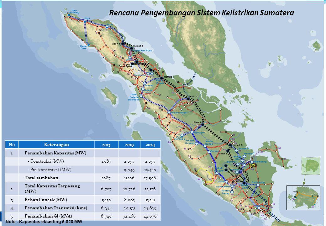 ESDM untuk Kesejahteraan Rakyat NoKeterangan201520192024 1Penambahan Kapasitas (MW) - Konstruksi (MW)1.0872.057 - Pra-konstruksi (MW)-9.04915.449 Tota