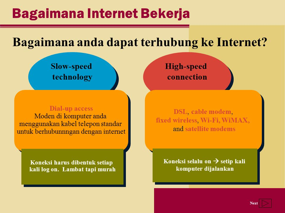 Next High-speed connection Slow-speed technology Bagaimana Internet Bekerja Bagaimana anda dapat terhubung ke Internet? Dial-up access Moden di komput
