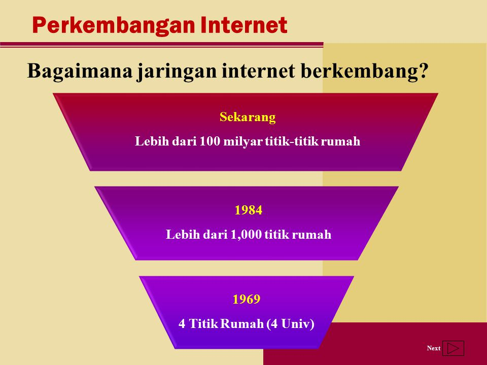 Next Sekarang Lebih dari 100 milyar titik-titik rumah Perkembangan Internet Bagaimana jaringan internet berkembang? 1984 Lebih dari 1,000 titik rumah