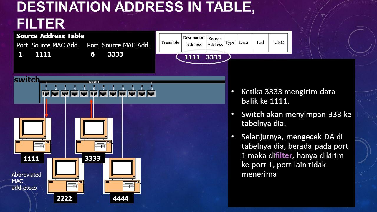 DESTINATION ADDRESS IN TABLE, FILTER Ketika 3333 mengirim data balik ke 1111. Switch akan menyimpan 333 ke tabelnya dia. Selanjutnya, mengecek DA di t