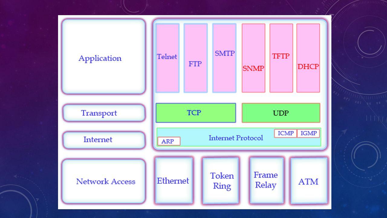 LLC – LOGICAL LINK SUBLAYER LLC merupakan bagian sublayer datalink yang independent dari technology yang ada untuk menyediakan layanan ke layer network LLC berguna dalam hal proses encapsulation.