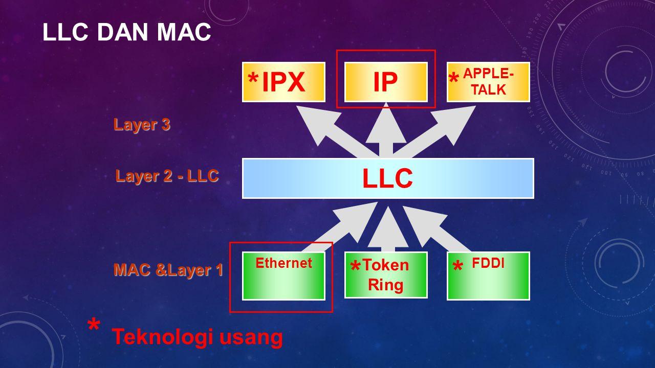 ETHERNET Ethernet adalah suatu aturan bagaimana caranya dua atau lebih komputer menggunakan satu media untuk saling bertukar informasi Salah satu teknologi yang paling banyak digunakan untuk tranSfer data melalui media, teknologi yang lain : Token Ring dan FDDI Kombinasi MAC dan Layer 1 Diatur pada IEEE 802.3