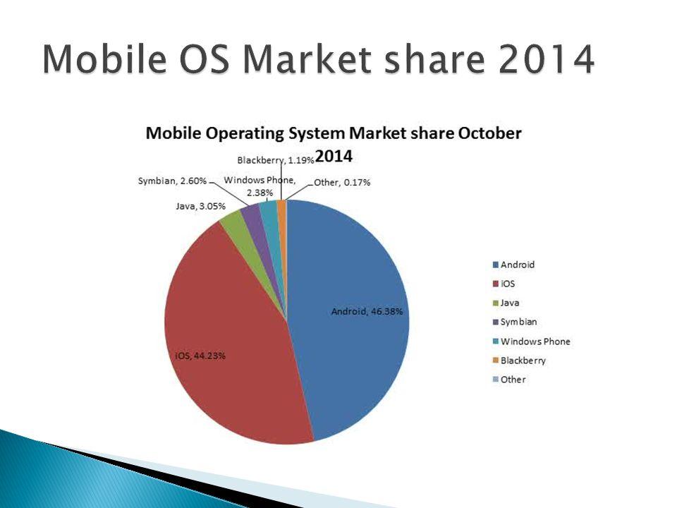  BlackBerry Playbook OS dikembangkan oleh Research in Motion (RIM) untuk tablet PlayBook nya.