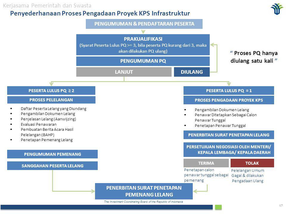 The Investment Coordinating Board of the Republic of Indonesia 17 PROSES PELELANGAN  Daftar Peserta Lelang yang Diundang  Pengambilan Dokumen Lelang  Penjelasan Lelang (Aanwijzing)  Evaluasi Penawaran  Pembuatan Berita Acara Hasil Pelelangan (BAHP)  Penetapan Pemenang Lelang PENGUMUMAN PEMENANG  Pengambilan Dokumen Lelang  Penawar Ditetapkan Sebagai Calon Penawar Tunggal  Penetapan Penawar Tunggal PENGUMUMAN & PENDAFTARAN PESERTA PRAKUALIFIKASI (Syarat Peserta Lulus PQ >= 3, bila peserta PQ kurang dari 3, maka akan dilakukan PQ ulang) PENGUMUMAN PQ PESERTA LULUS PQ ≥ 2 PESERTA LULUS PQ = 1 SANGGAHAN PESERTA LELANG PENERBITAN SURAT PENETAPAN PEMENANG LELANG PROSES PENGADAAN PROYEK KPS PENERBITAN SURAT PENETAPAN LELANG PERSETUJUAN NEGOSIASI OLEH MENTERI/ KEPALA LEMBAGA/ KEPALA DAERAH TERIMATOLAK Penetapan calon penawar tunggal sebagai pemenang Pelelangan Umum Gagal & dilakukan Pengadaan Ulang Proses PQ hanya diulang satu kali DIULANGLANJUT Penyederhanaan Proses Pengadaan Proyek KPS Infrastruktur Kerjasama Pemerintah dan Swasta