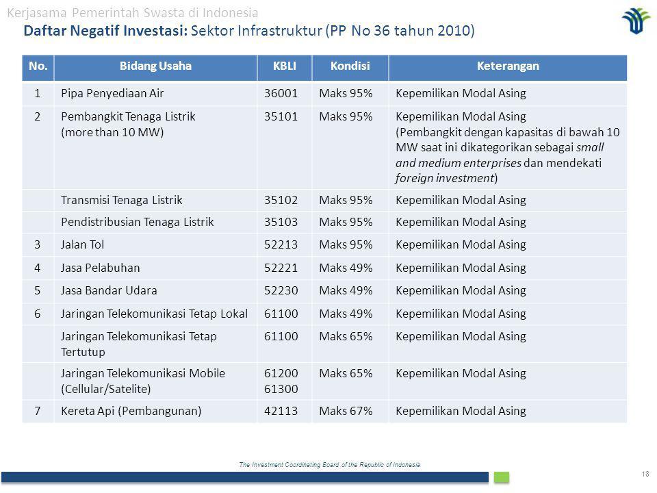 The Investment Coordinating Board of the Republic of Indonesia 18 Daftar Negatif Investasi: Sektor Infrastruktur (PP No 36 tahun 2010) Kerjasama Pemerintah Swasta di Indonesia No.Bidang UsahaKBLIKondisiKeterangan 1Pipa Penyediaan Air36001Maks 95%Kepemilikan Modal Asing 2Pembangkit Tenaga Listrik (more than 10 MW) 35101Maks 95%Kepemilikan Modal Asing (Pembangkit dengan kapasitas di bawah 10 MW saat ini dikategorikan sebagai small and medium enterprises dan mendekati foreign investment) Transmisi Tenaga Listrik35102Maks 95%Kepemilikan Modal Asing Pendistribusian Tenaga Listrik35103Maks 95%Kepemilikan Modal Asing 3Jalan Tol52213Maks 95%Kepemilikan Modal Asing 4Jasa Pelabuhan52221Maks 49%Kepemilikan Modal Asing 5Jasa Bandar Udara52230Maks 49%Kepemilikan Modal Asing 6Jaringan Telekomunikasi Tetap Lokal61100Maks 49%Kepemilikan Modal Asing Jaringan Telekomunikasi Tetap Tertutup 61100Maks 65%Kepemilikan Modal Asing Jaringan Telekomunikasi Mobile (Cellular/Satelite) 61200 61300 Maks 65%Kepemilikan Modal Asing 7Kereta Api (Pembangunan)42113Maks 67%Kepemilikan Modal Asing