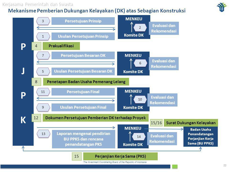The Investment Coordinating Board of the Republic of Indonesia 22 Mekanisme Pemberian Dukungan Kelayakan (DK) atas Sebagian Konstruksi Kerjasama Pemerintah dan Swasta PJPKPJPK MENKEU Komite DK 1 1 Usulan Persetujuan Prinsip 2 2 Evaluasi dan Rekomendasi 3 3 Persetujuan Prinsip Prakualifikasi 5 5 Usulan Persetujuan Besaran DK 7 7 Persetujuan Besaran DK Penetapan Badan Usaha Pemenang Lelang 9 9 Usulan Persetujuan Final 11 Persetujuan Final Dokumen Persetujuan Pemberian DK terhadap Proyek 4 8 12 13 Laporan mengenai pendirian BU PPKS dan rencana penandatangan PKS MENKEU Komite DK 6 6 MENKEU Komite DK 10 MENKEU Komite DK 14 Evaluasi dan Rekomendasi Evaluasi dan Rekomendasi Evaluasi dan Rekomendasi Badan Usaha Penandatangan Perjanjian Kerja Sama (BU PPKS) Perjanjian Kerja Sama (PKS) 15 Surat Dukungan Kelayakan 15/16