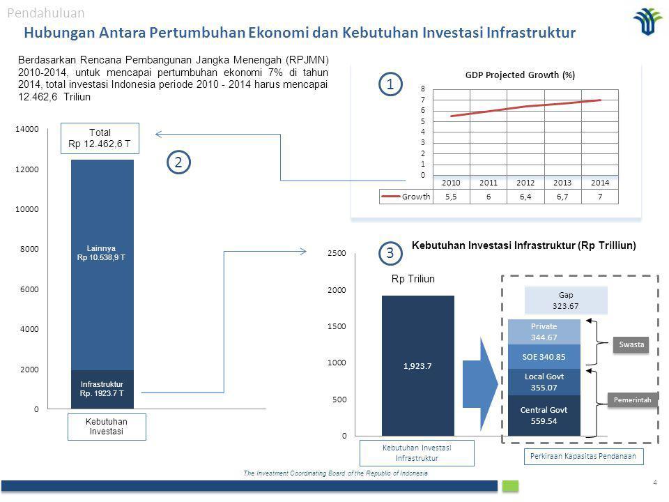 The Investment Coordinating Board of the Republic of Indonesia 4 Total Rp 12.462,6 T Hubungan Antara Pertumbuhan Ekonomi dan Kebutuhan Investasi Infrastruktur Gap 323.67 Swasta Pemerintah Kebutuhan Investasi Infrastruktur Perkiraan Kapasitas Pendanaan Rp Triliun Berdasarkan Rencana Pembangunan Jangka Menengah (RPJMN) 2010-2014, untuk mencapai pertumbuhan ekonomi 7% di tahun 2014, total investasi Indonesia periode 2010 - 2014 harus mencapai 12.462,6 Triliun Kebutuhan Investasi Infrastruktur (Rp Trilliun) 1 2 3 Kebutuhan Investasi Pendahuluan Infrastruktur Rp.
