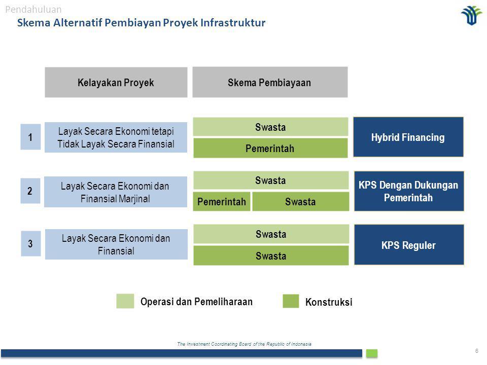 The Investment Coordinating Board of the Republic of Indonesia 6 Skema Alternatif Pembiayan Proyek Infrastruktur Pendahuluan Layak Secara Ekonomi tetapi Tidak Layak Secara Finansial Layak Secara Ekonomi dan Finansial Marjinal Layak Secara Ekonomi dan Finansial Pemerintah Swasta Pemerintah Swasta Operasi dan Pemeliharaan Konstruksi 1 2 3 Hybrid Financing KPS Dengan Dukungan Pemerintah KPS Reguler Skema Pembiayaan Kelayakan Proyek