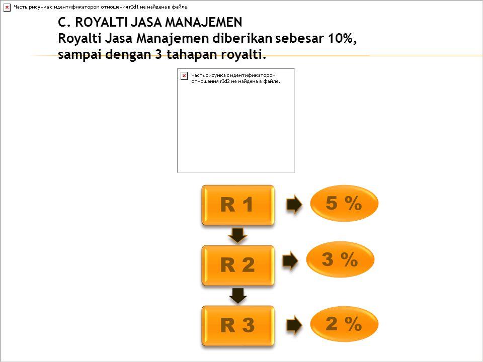 C. ROYALTI JASA MANAJEMEN Royalti Jasa Manajemen diberikan sebesar 10%, sampai dengan 3 tahapan royalti. R 1R 2R 3 5 % 3 % 2 %
