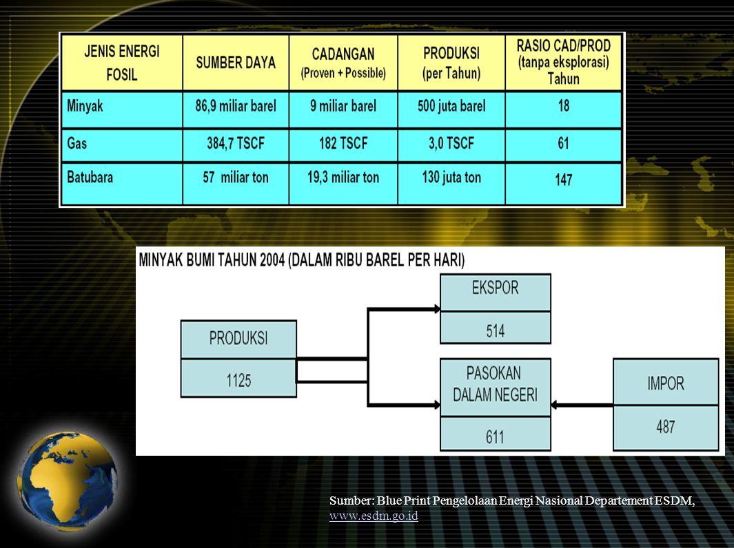 Indonesia tergolong negara yang sangat boros energi, dapat dilihat dari elastisitas energi yaitu perbandingan antara pertumbuhan konsumsi energi dengan pertumbuhan ekonomi, nilainya berada pada kisaran 1.84 Perbandingan Elastisitas Pemakaian Energi 1998 - 2003 Sumber: Blue Print Pengelolaan Energi Nasional Departement ESDM, www.esdm.go.id www.esdm.go.id