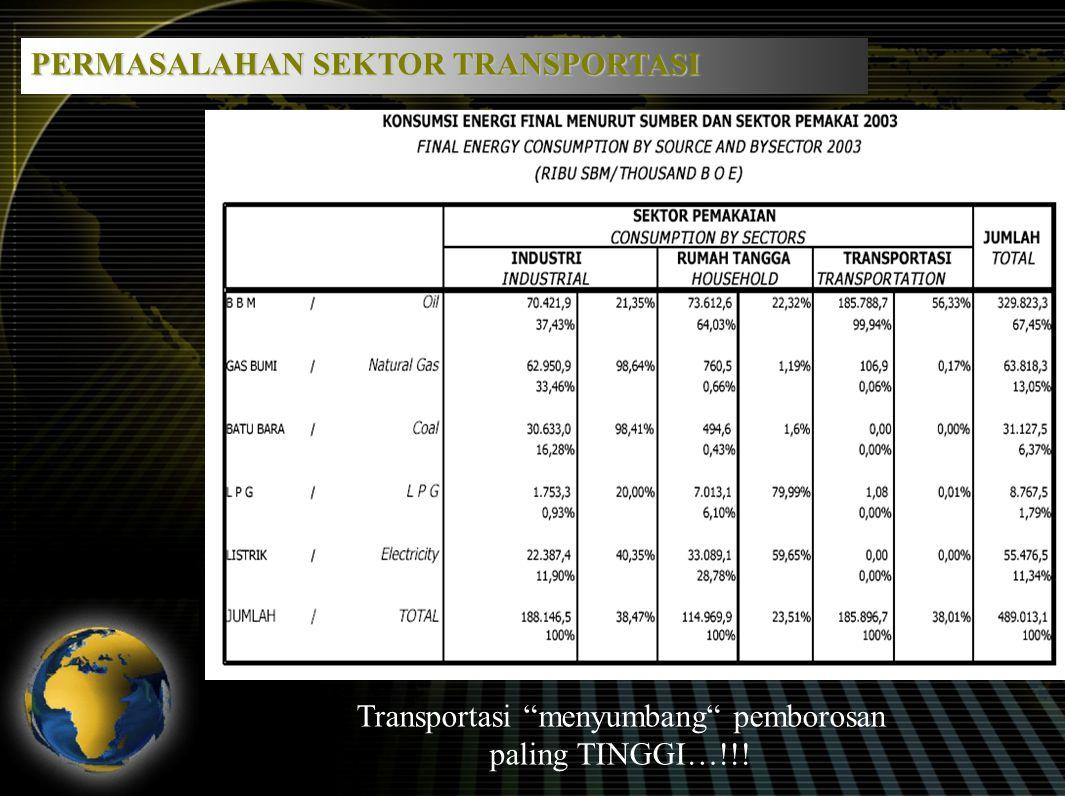 PERMASALAHAN SEKTOR TRANSPORTASI Transportasi menyumbang pemborosan paling TINGGI…!!!