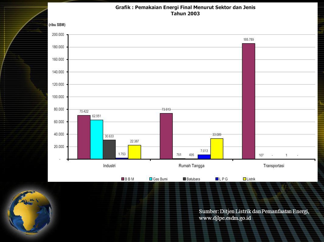 Sumber: Ditjen Listrik dan Pemanfaatan Energi, www.djlpe.esdm.go.id