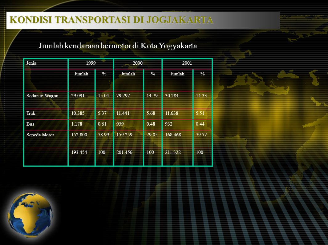 No.LokasiNilai emisi gas buang (ug/m 3 ) 1S-4 Galeria Mall458.0 2S-3 Borobudur Plaza624.0 3S-4 Pingit1048.0 4S-4 Wirobrajan780.0 5Jl Abubakar Ali262.0 6Jl Malioboro1048.0 7Kraton195.0 Pemantauan emisi gas buangan kendaraan bermotor Sumber: Pusat Studi Transportasi Massal (PUSTRAL) UGM