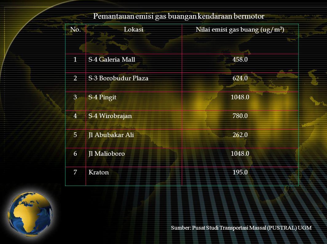 ALTERNATIF PILIHAN BERSEPEDA Saya berjanji mulai jum'at depan akan kembali bersepeda untuk menggugah kesadaran warga bahwa bersepeda bukan paksaan ANTARA/Str-Juli Nugroho SEPEDA SEHAT: Sri Sultan Hamengku Buwono X (depan) bersepada santai menyusuri jalanan di Kota Yogyakarta, Jumat (1/9).