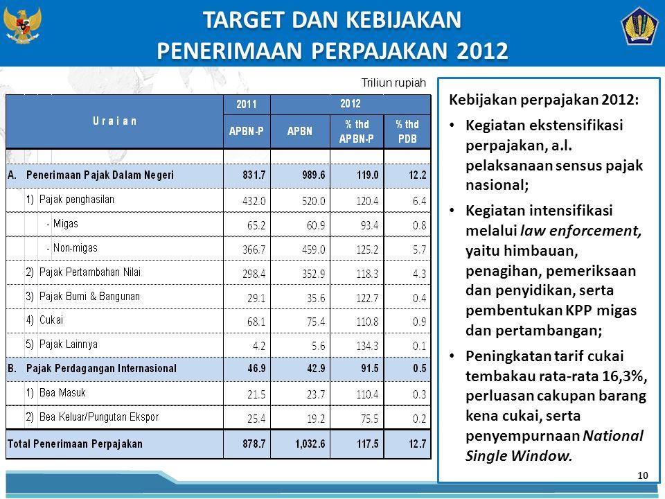 TARGET DAN KEBIJAKAN PENERIMAAN PERPAJAKAN 2012 TARGET DAN KEBIJAKAN PENERIMAAN PERPAJAKAN 2012 Triliun rupiah Kebijakan perpajakan 2012: Kegiatan ekstensifikasi perpajakan, a.l.