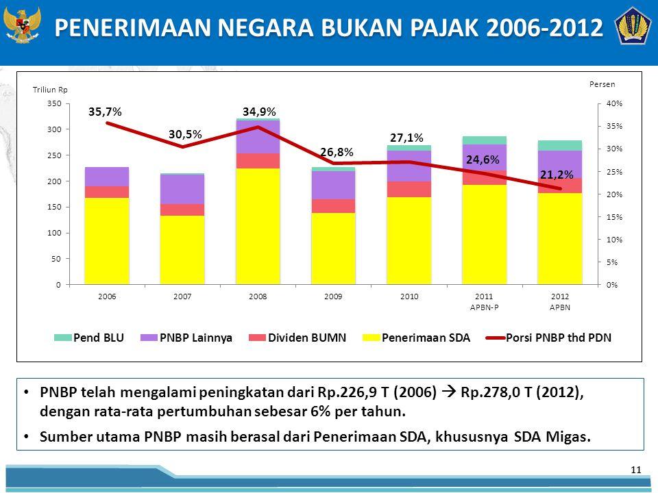 PENERIMAAN NEGARA BUKAN PAJAK 2006-2012 PNBP telah mengalami peningkatan dari Rp.226,9 T (2006)  Rp.278,0 T (2012), dengan rata-rata pertumbuhan sebesar 6% per tahun.