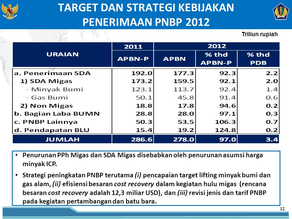 TARGET DAN STRATEGI KEBIJAKAN PENERIMAAN PNBP 2012 Penurunan PPh Migas dan SDA Migas disebabkan oleh penurunan asumsi harga minyak ICP.