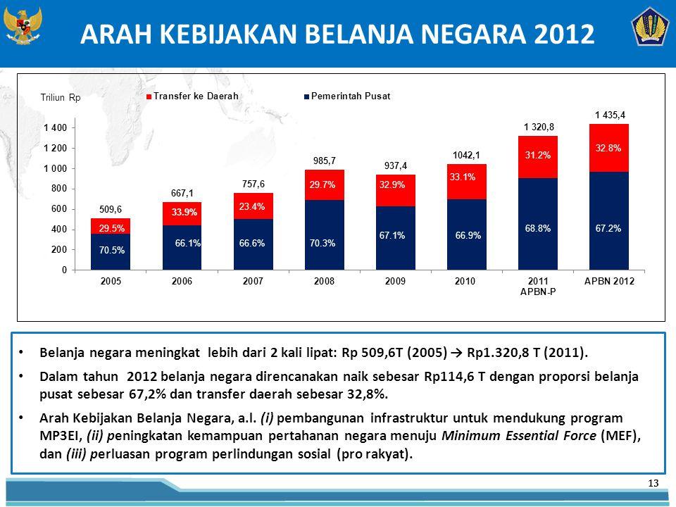 Belanja negara meningkat lebih dari 2 kali lipat: Rp 509,6T (2005) → Rp1.320,8 T (2011).