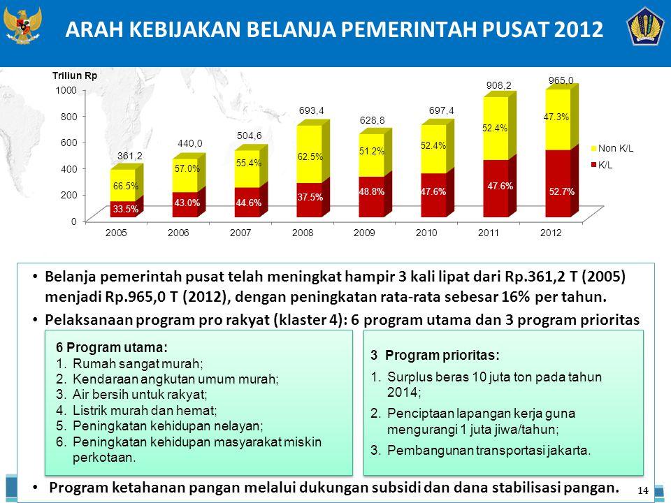 ARAH KEBIJAKAN BELANJA PEMERINTAH PUSAT 2012 Belanja pemerintah pusat telah meningkat hampir 3 kali lipat dari Rp.361,2 T (2005) menjadi Rp.965,0 T (2012), dengan peningkatan rata-rata sebesar 16% per tahun.