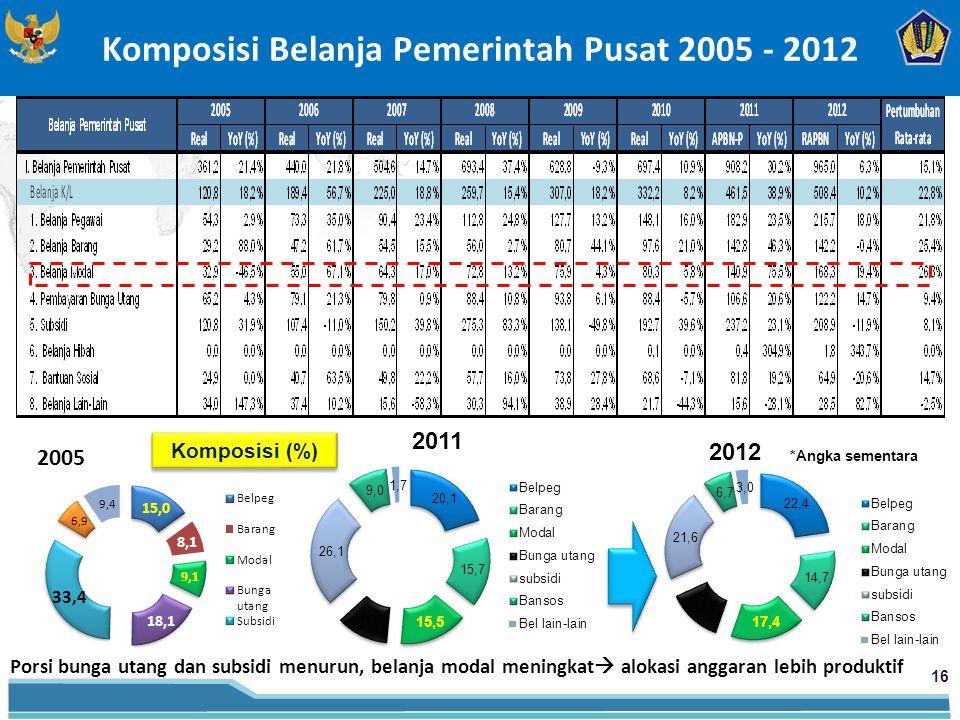 Komposisi Belanja Pemerintah Pusat 2005 - 2012 16 Porsi bunga utang dan subsidi menurun, belanja modal meningkat  alokasi anggaran lebih produktif Komposisi (%) *Angka sementara